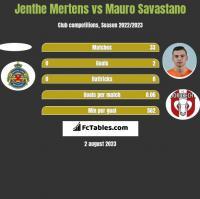Jenthe Mertens vs Mauro Savastano h2h player stats
