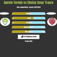 Guevin Tormin vs Cheick Omar Traore h2h player stats