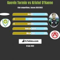 Guevin Tormin vs Kristof D'Haene h2h player stats
