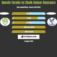 Guevin Tormin vs Cheik Oumar Doucoure h2h player stats