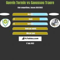 Guevin Tormin vs Gaoussou Traore h2h player stats