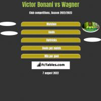 Victor Bonani vs Wagner h2h player stats