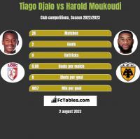 Tiago Djalo vs Harold Moukoudi h2h player stats