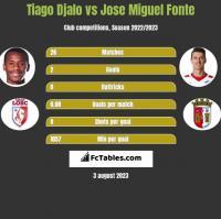 Tiago Djalo vs Jose Miguel Fonte h2h player stats
