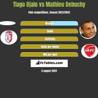 Tiago Djalo vs Mathieu Debuchy h2h player stats