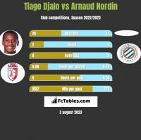 Tiago Djalo vs Arnaud Nordin h2h player stats