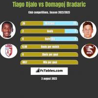 Tiago Djalo vs Domagoj Bradaric h2h player stats