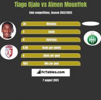 Tiago Djalo vs Aimen Moueffek h2h player stats