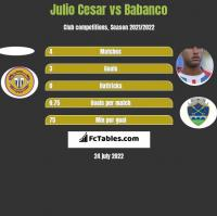 Julio Cesar vs Babanco h2h player stats