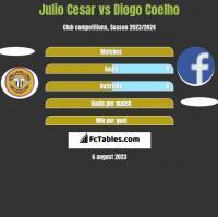 Julio Cesar vs Diogo Coelho h2h player stats