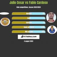 Julio Cesar vs Fabio Cardoso h2h player stats