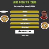 Julio Cesar vs Felipe h2h player stats