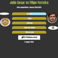 Julio Cesar vs Filipe Ferreira h2h player stats