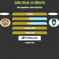 Julio Cesar vs Gilberto h2h player stats