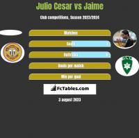 Julio Cesar vs Jaime h2h player stats