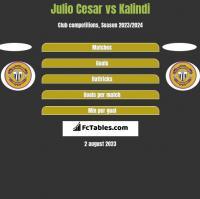 Julio Cesar vs Kalindi h2h player stats