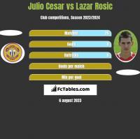 Julio Cesar vs Lazar Rosic h2h player stats