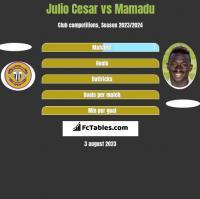 Julio Cesar vs Mamadu h2h player stats