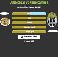 Julio Cesar vs Nuno Campos h2h player stats