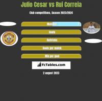 Julio Cesar vs Rui Correia h2h player stats