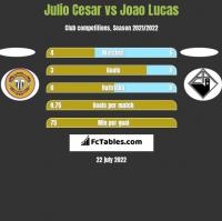 Julio Cesar vs Joao Lucas h2h player stats