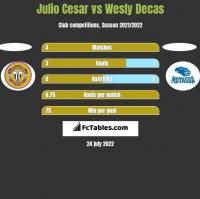 Julio Cesar vs Wesly Decas h2h player stats