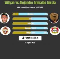 Willyan vs Alejandro Grimaldo Garcia h2h player stats