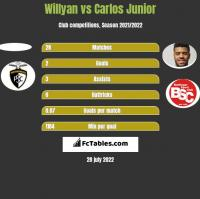 Willyan vs Carlos Junior h2h player stats