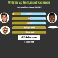 Willyan vs Emmanuel Hackman h2h player stats