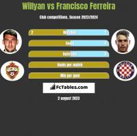 Willyan vs Francisco Ferreira h2h player stats