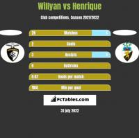 Willyan vs Henrique h2h player stats
