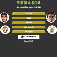 Willyan vs Jardel h2h player stats