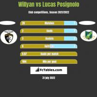 Willyan vs Lucas Posignolo h2h player stats