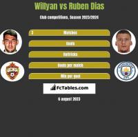 Willyan vs Ruben Dias h2h player stats