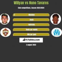 Willyan vs Nuno Tavares h2h player stats