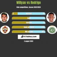 Willyan vs Rodrigo h2h player stats