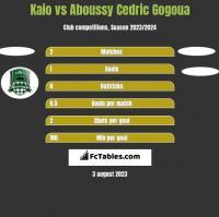 Kaio vs Aboussy Cedric Gogoua h2h player stats