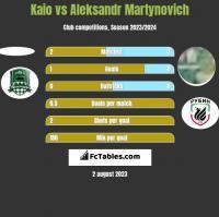 Kaio vs Alaksandr Martynowicz h2h player stats