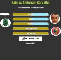 Kaio vs Anderson Carvalho h2h player stats