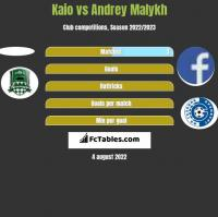 Kaio vs Andrey Malykh h2h player stats