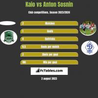Kaio vs Anton Sosnin h2h player stats