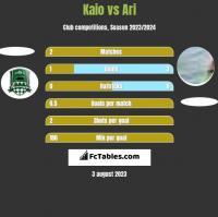 Kaio vs Ari h2h player stats