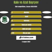 Kaio vs Azat Bayryev h2h player stats