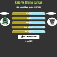 Kaio vs Bruno Lamas h2h player stats
