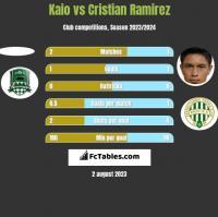 Kaio vs Cristian Ramirez h2h player stats