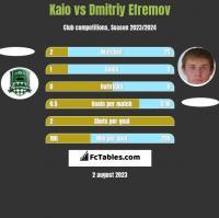 Kaio vs Dmitrij Jefriemow h2h player stats