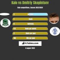 Kaio vs Dmitriy Skopintsev h2h player stats