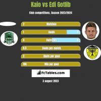 Kaio vs Edi Gotlib h2h player stats