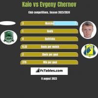 Kaio vs Evgeny Chernov h2h player stats
