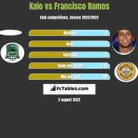 Kaio vs Francisco Ramos h2h player stats